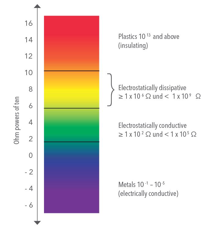 ESD Ohm scale